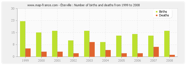 Éterville : Number of births and deaths from 1999 to 2008