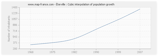 Éterville : Cubic interpolation of population growth