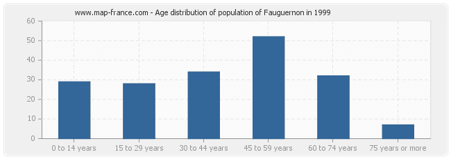 Age distribution of population of Fauguernon in 1999