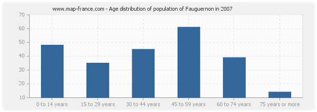 Age distribution of population of Fauguernon in 2007