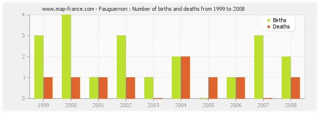 Fauguernon : Number of births and deaths from 1999 to 2008