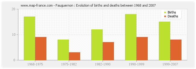 Fauguernon : Evolution of births and deaths between 1968 and 2007
