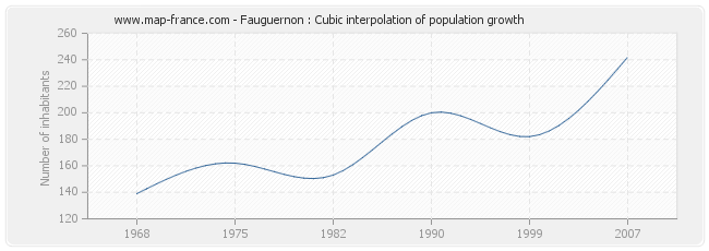 Fauguernon : Cubic interpolation of population growth