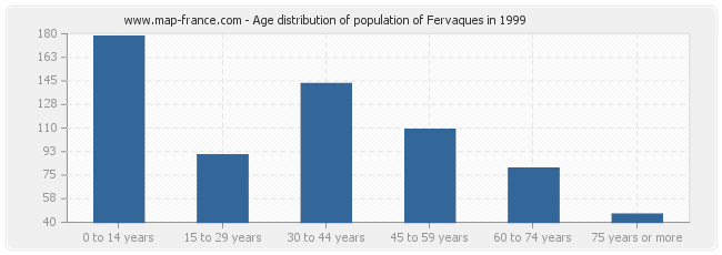 Age distribution of population of Fervaques in 1999