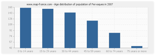 Age distribution of population of Fervaques in 2007