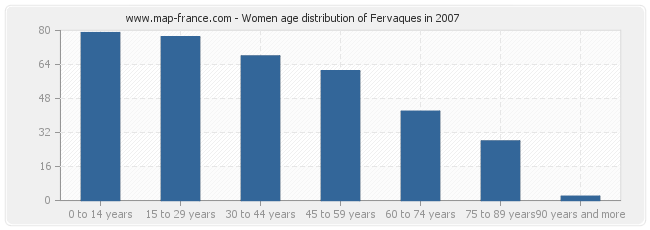 Women age distribution of Fervaques in 2007