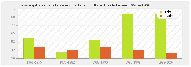 Fervaques : Evolution of births and deaths between 1968 and 2007