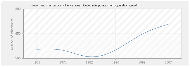 Fervaques : Cubic interpolation of population growth