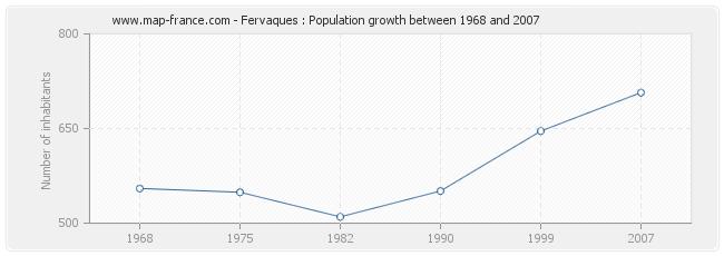 Population Fervaques