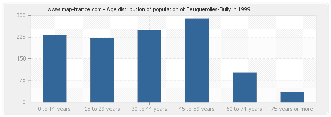 Age distribution of population of Feuguerolles-Bully in 1999