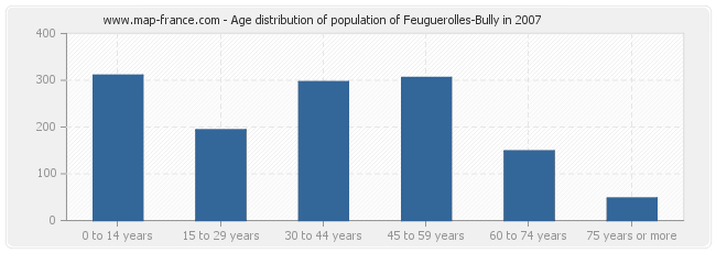 Age distribution of population of Feuguerolles-Bully in 2007