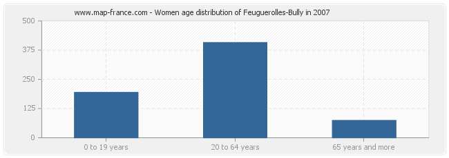 Women age distribution of Feuguerolles-Bully in 2007