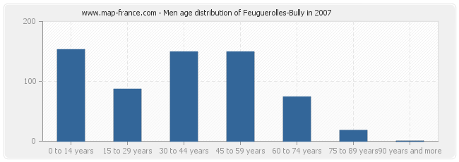 Men age distribution of Feuguerolles-Bully in 2007
