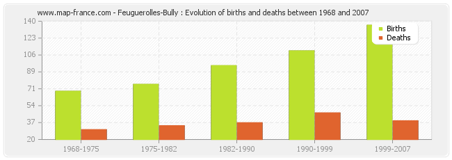 Feuguerolles-Bully : Evolution of births and deaths between 1968 and 2007