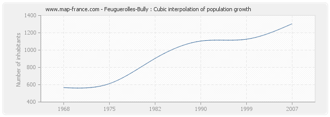 Feuguerolles-Bully : Cubic interpolation of population growth