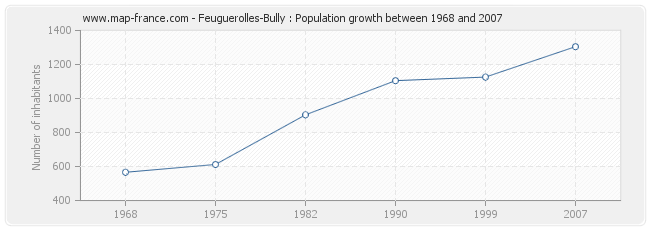 Population Feuguerolles-Bully