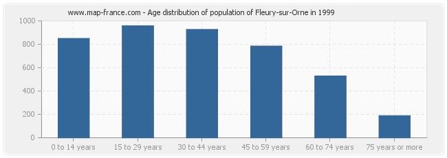 Age distribution of population of Fleury-sur-Orne in 1999