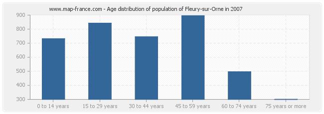 Age distribution of population of Fleury-sur-Orne in 2007