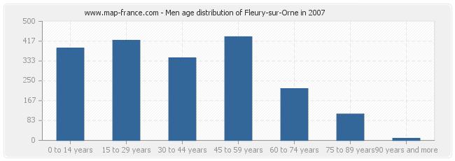 Men age distribution of Fleury-sur-Orne in 2007