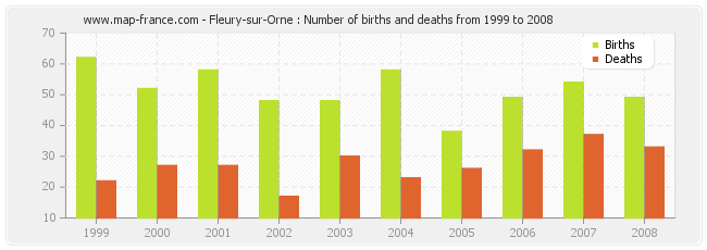 Fleury-sur-Orne : Number of births and deaths from 1999 to 2008