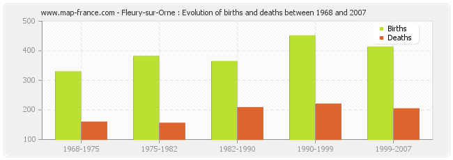 Fleury-sur-Orne : Evolution of births and deaths between 1968 and 2007