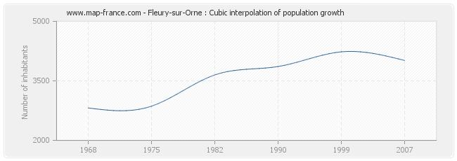 Fleury-sur-Orne : Cubic interpolation of population growth