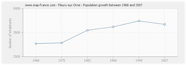 Population Fleury-sur-Orne