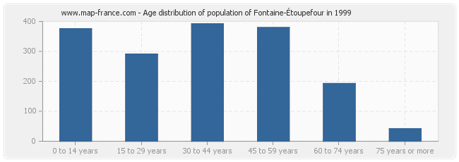Age distribution of population of Fontaine-Étoupefour in 1999