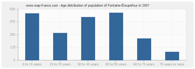 Age distribution of population of Fontaine-Étoupefour in 2007