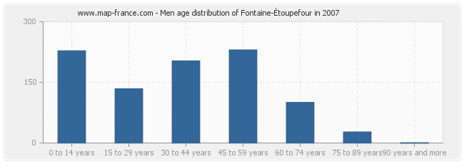 Men age distribution of Fontaine-Étoupefour in 2007