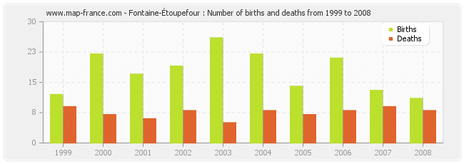 Fontaine-Étoupefour : Number of births and deaths from 1999 to 2008