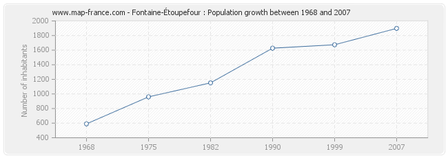 Population Fontaine-Étoupefour