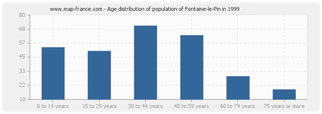 Age distribution of population of Fontaine-le-Pin in 1999