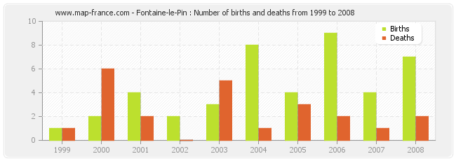 Fontaine-le-Pin : Number of births and deaths from 1999 to 2008