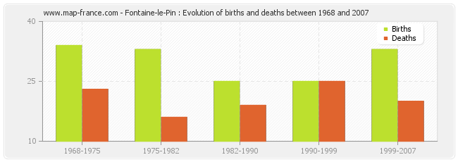 Fontaine-le-Pin : Evolution of births and deaths between 1968 and 2007