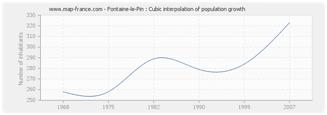 Fontaine-le-Pin : Cubic interpolation of population growth