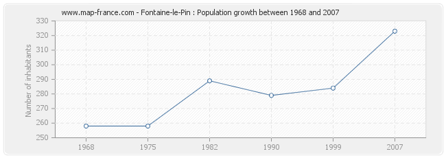 Population Fontaine-le-Pin
