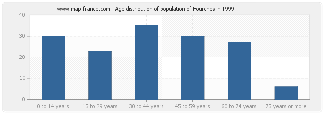 Age distribution of population of Fourches in 1999