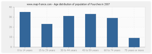 Age distribution of population of Fourches in 2007