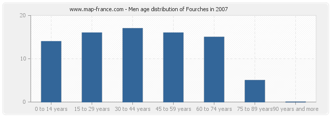 Men age distribution of Fourches in 2007