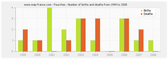 Fourches : Number of births and deaths from 1999 to 2008