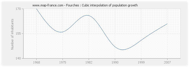 Fourches : Cubic interpolation of population growth