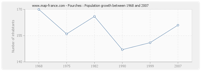 Population Fourches