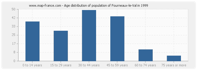 Age distribution of population of Fourneaux-le-Val in 1999