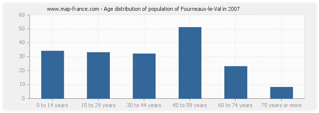 Age distribution of population of Fourneaux-le-Val in 2007