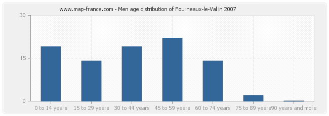 Men age distribution of Fourneaux-le-Val in 2007