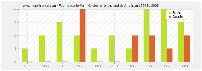 Fourneaux-le-Val : Number of births and deaths from 1999 to 2008
