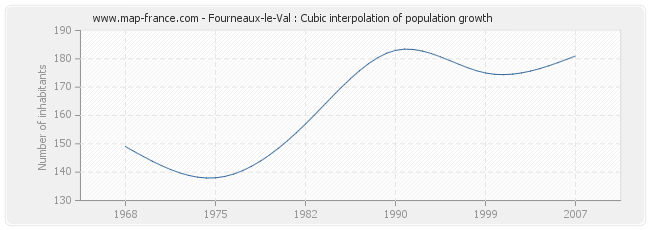 Fourneaux-le-Val : Cubic interpolation of population growth