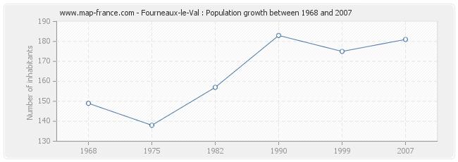Population Fourneaux-le-Val