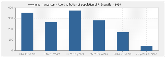 Age distribution of population of Frénouville in 1999